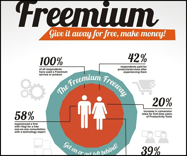 There is a formula to giving away value. Learn how to do it right to maximize your leads and increase the number of customers you are attracting to your offers. Image source: reelseo.com