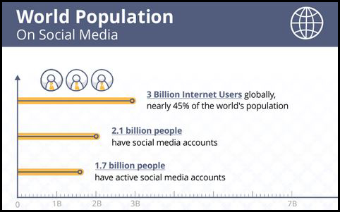 1.7 billion people are active on social media. Don't let your business miss all those eyeballs. Image: SearchEngineJournal.com